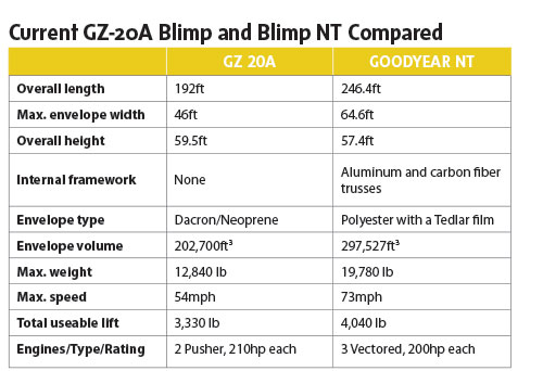 GZ20A and Blimp NT Compares